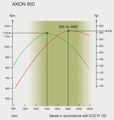 14ClaasAxion800tehot